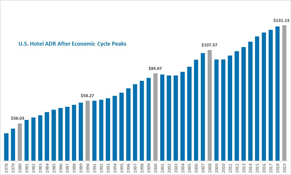 Hotel Economic Cycle Peaks