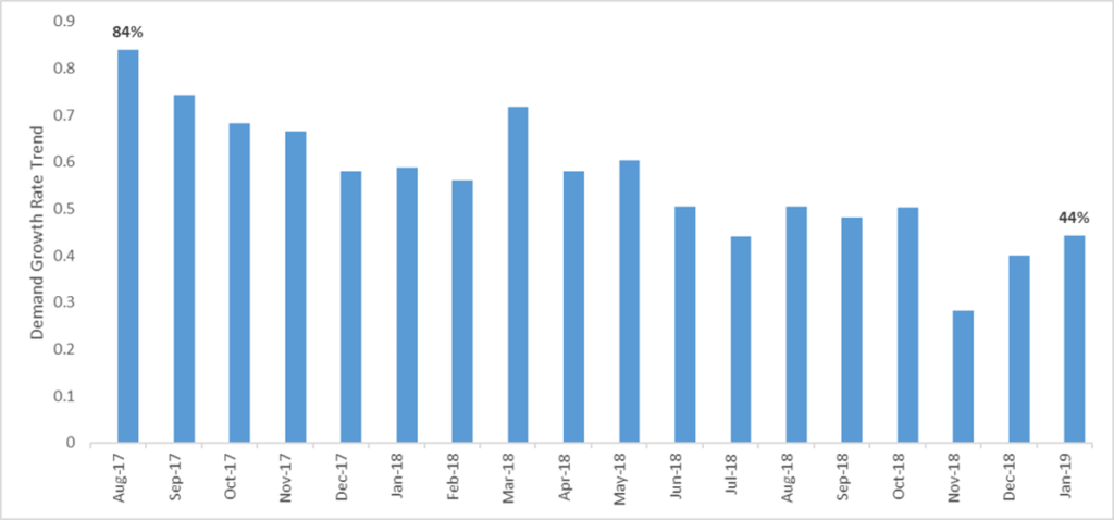 Airbnb demand growth rates decelerating
