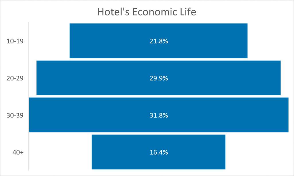 Hotel Economic Life